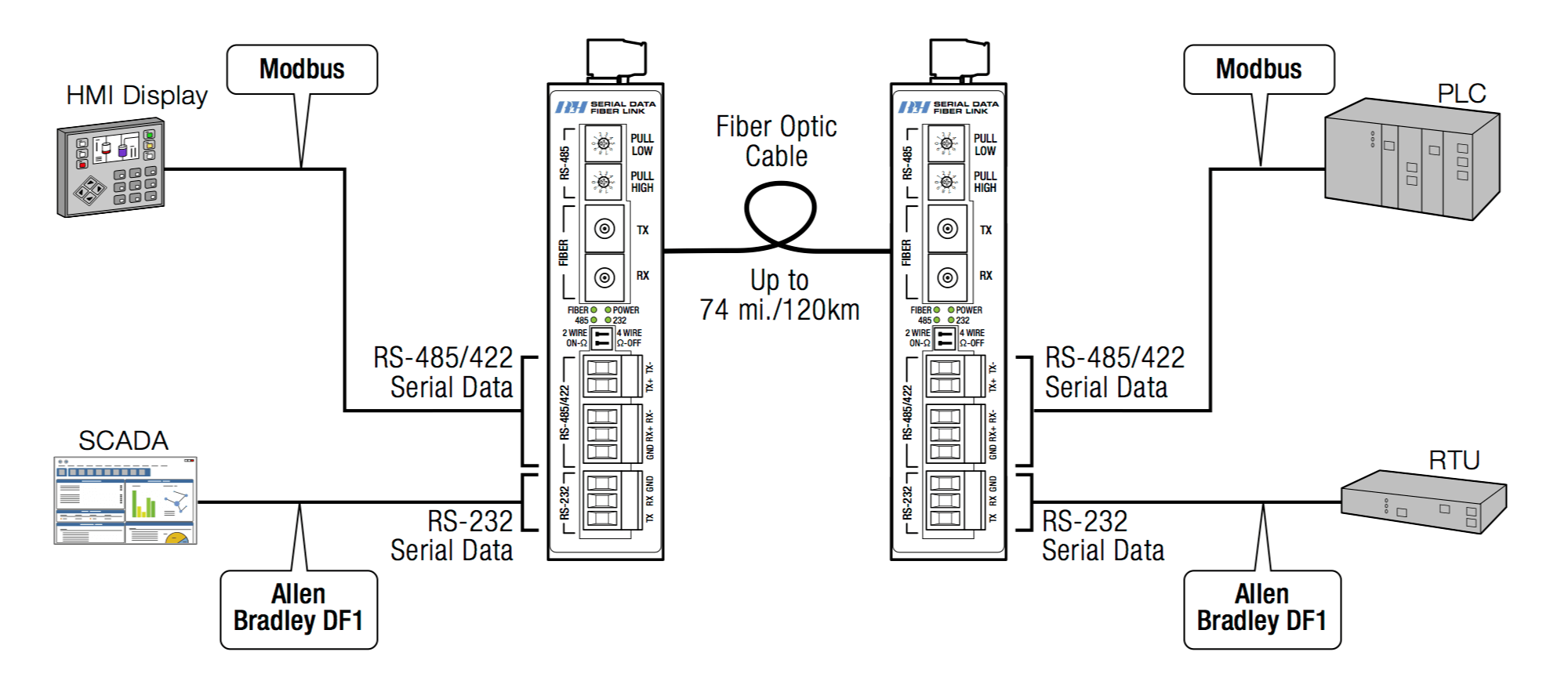 Serial Rs 422 Wiring Diagram Libraries Db25 Port Pinouts And Loopback Shadeblue Help Desk Libraryexelent 2wire Rs485 Embellishment 485