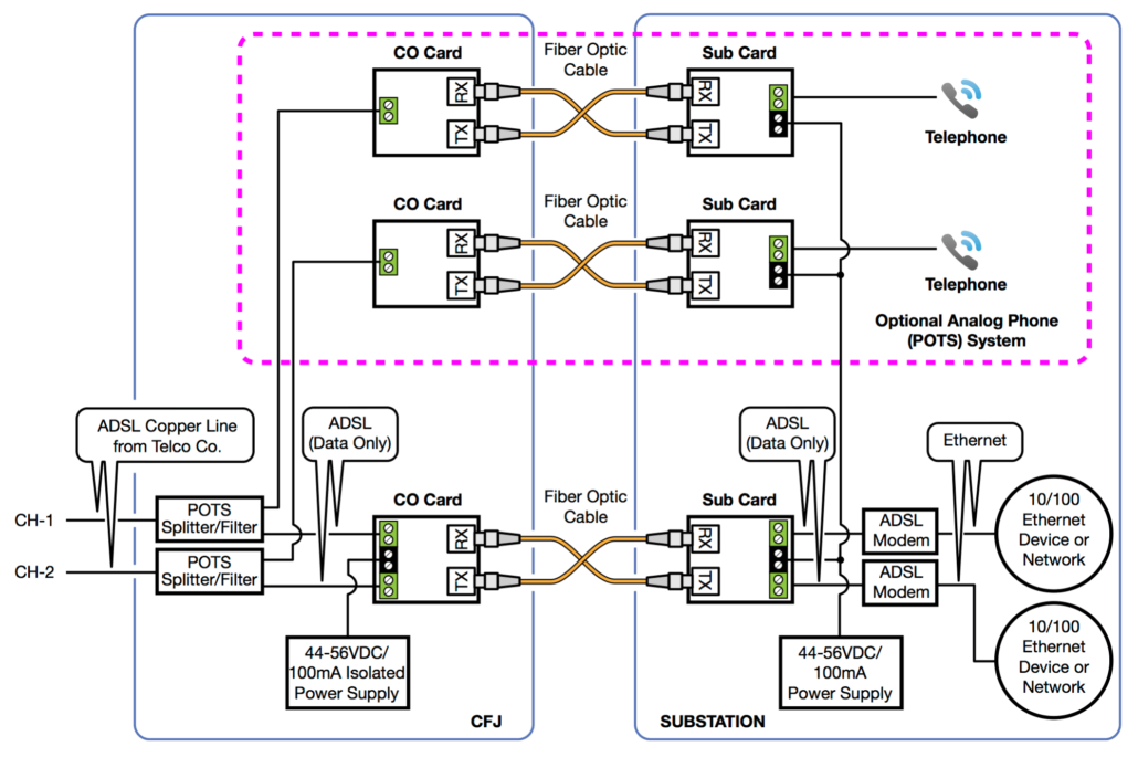 2 Channel ADSL with Optional POTS System