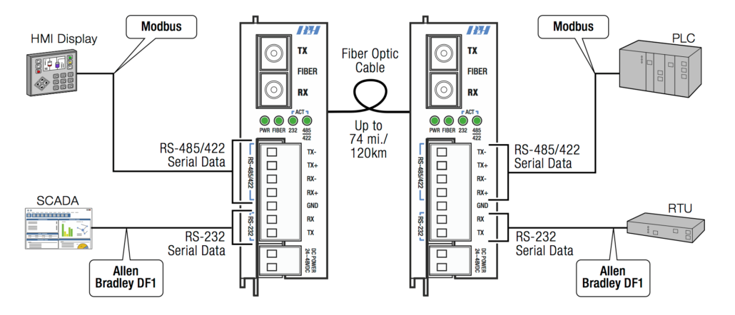 RS232 & 485/422 Single Channel Application